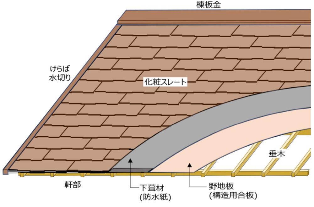 屋根材自体|化粧スレート葺き|おすすめホームインスペクション|新築・中古・自宅の住宅診断