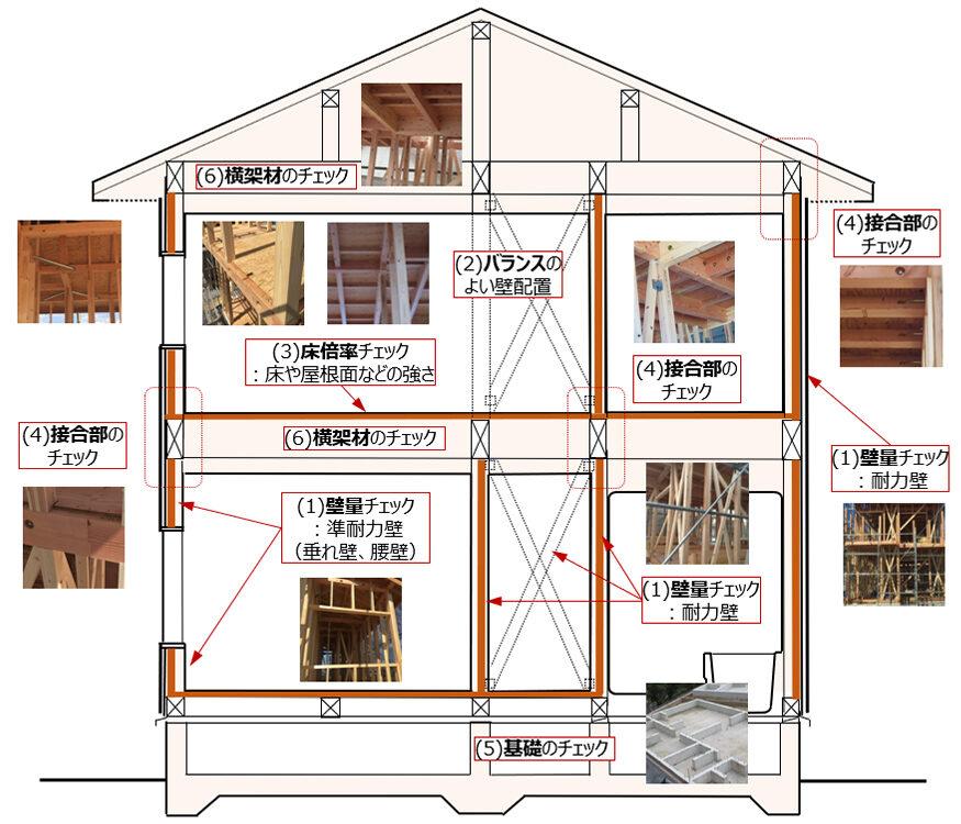 耐震等級 2 または3の判定|おすすめホームインスペクション|新築・中古・自宅の住宅診断
