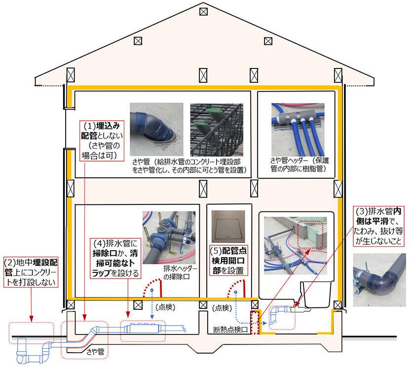 維持管理・更新|おすすめホームインスペクション|新築・中古・自宅の住宅診断