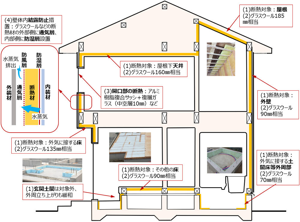 断熱の仕様|おすすめホームインスペクション|新築・中古・自宅の住宅診断