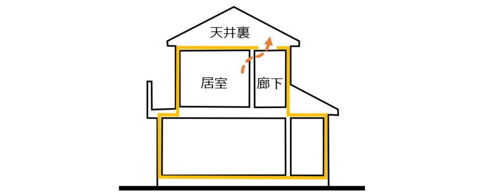 天井裏構造 おすすめホームインスペクション 新築・中古・自宅の住宅診断
