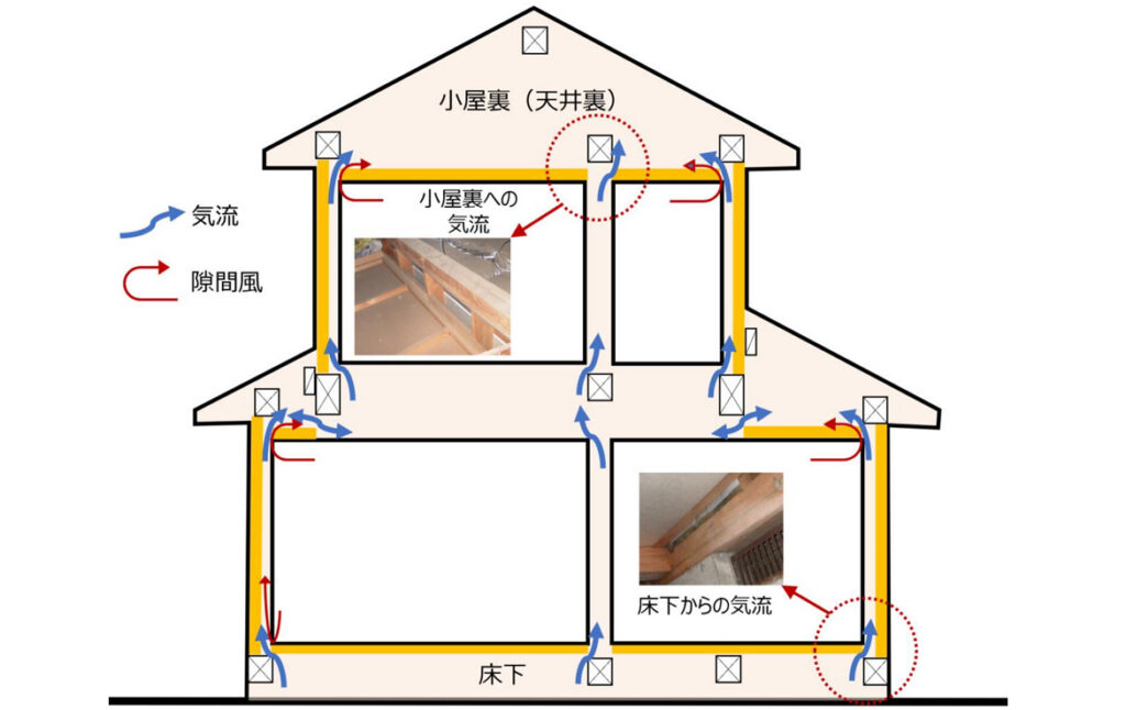 床下構造|おすすめホームインスペクション|新築・中古・自宅の住宅診断