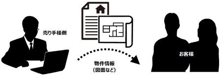 ホームインスペクション中古住宅(戸建て・マンション)診断サービスの内容・流れ・料金